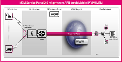 Mobile IP VPN M2M Service Portal 2.0